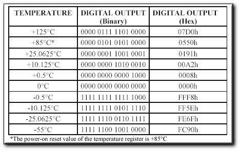 ds18b20智能温度控制器