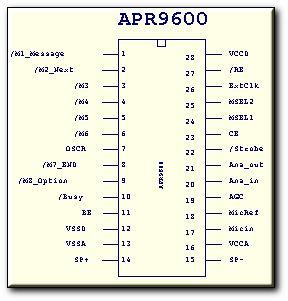 左图是apr9600的全功能应用电路图,右图是apr9600的管脚排列图表(一)